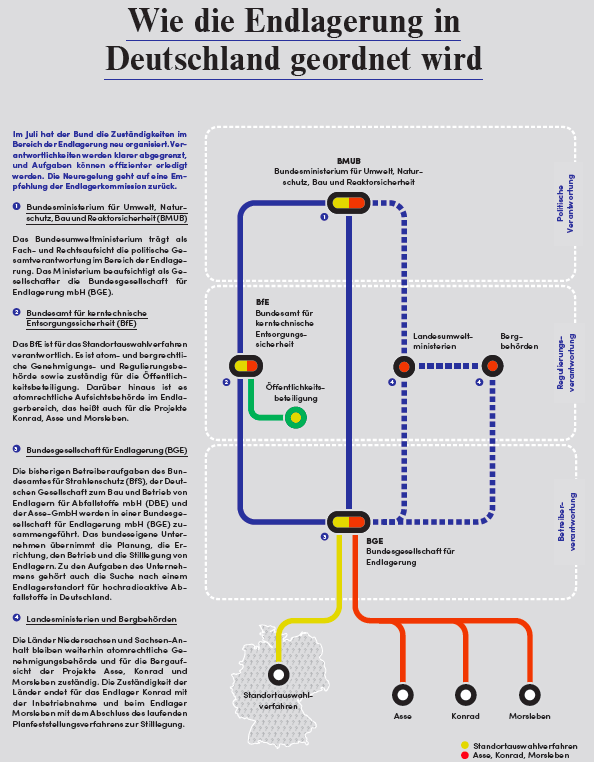 Wie die Endlagerung in Deutschland geordnet wird (aus: Asse Einblicke Nr. 32, Herausgeber: Bundesamt für Strahlenschutz (BfS), Grafik: Oliver Griep (zmyk) )