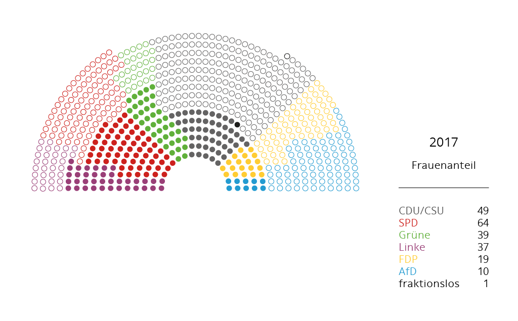 Frauenanteil BT 2017