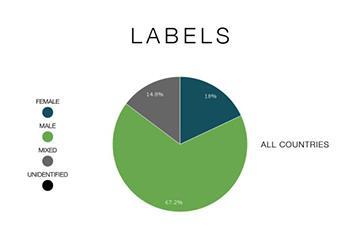 """Ernüchterndes Ergebnis: Eine Umfrage von """"Female Pressure"""" ergab, dass gerade mal 18 Prozent der Platten auf den wichtigen Labels für elektronische Musik von Frauen produziert wurde"""