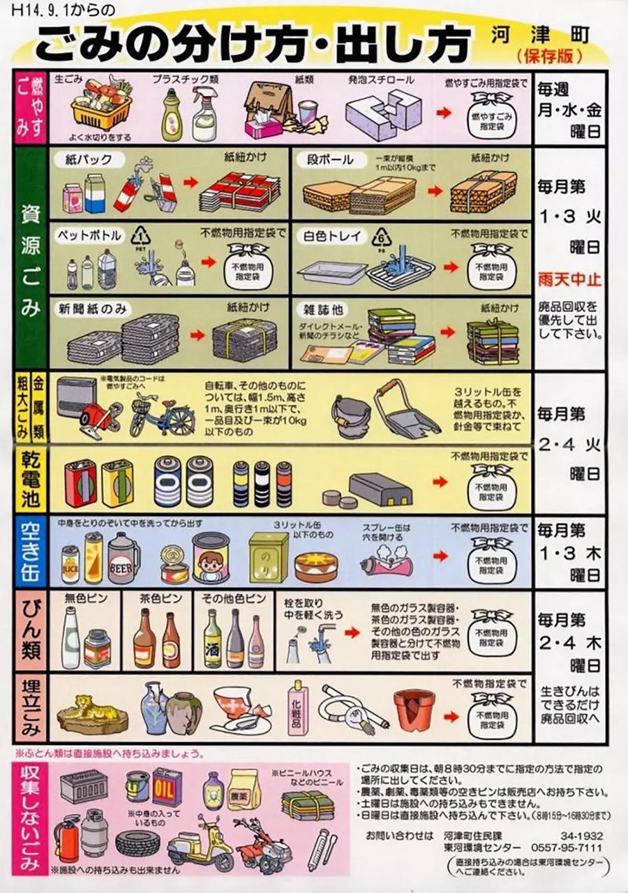Mülltrennung in Japan