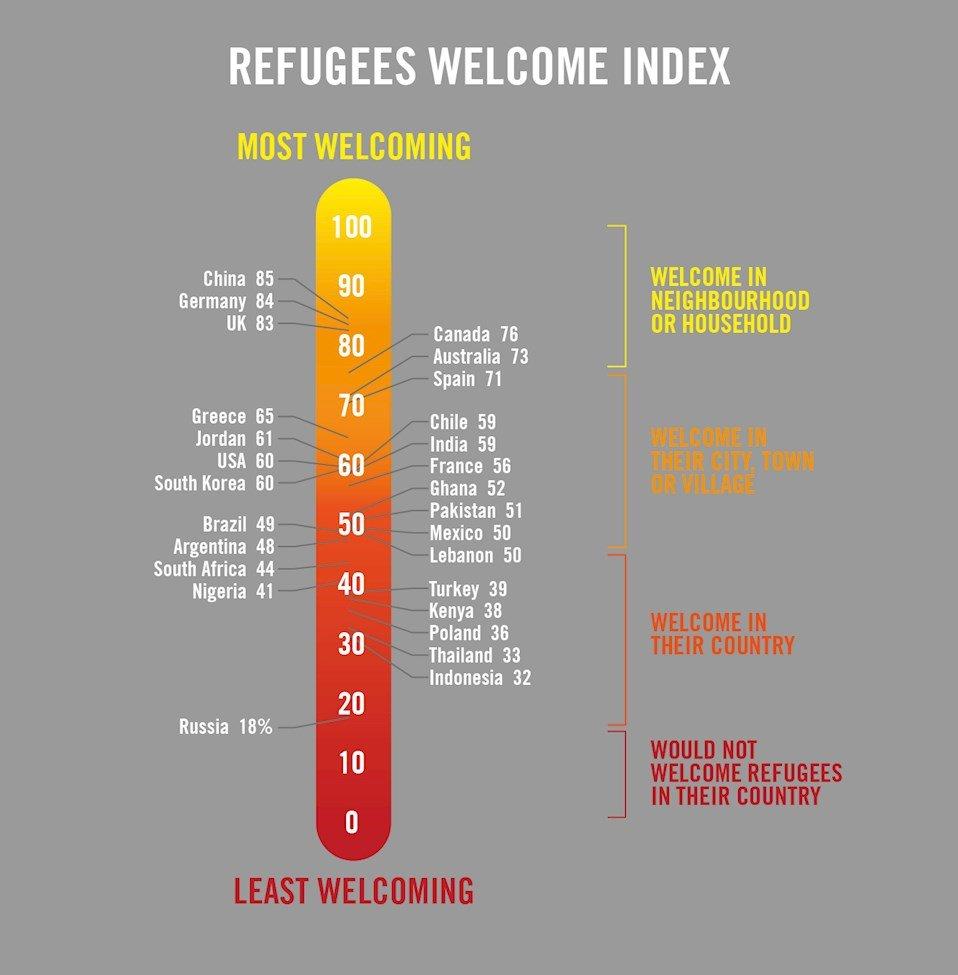 Refugees Welcome Index, Amnesty International