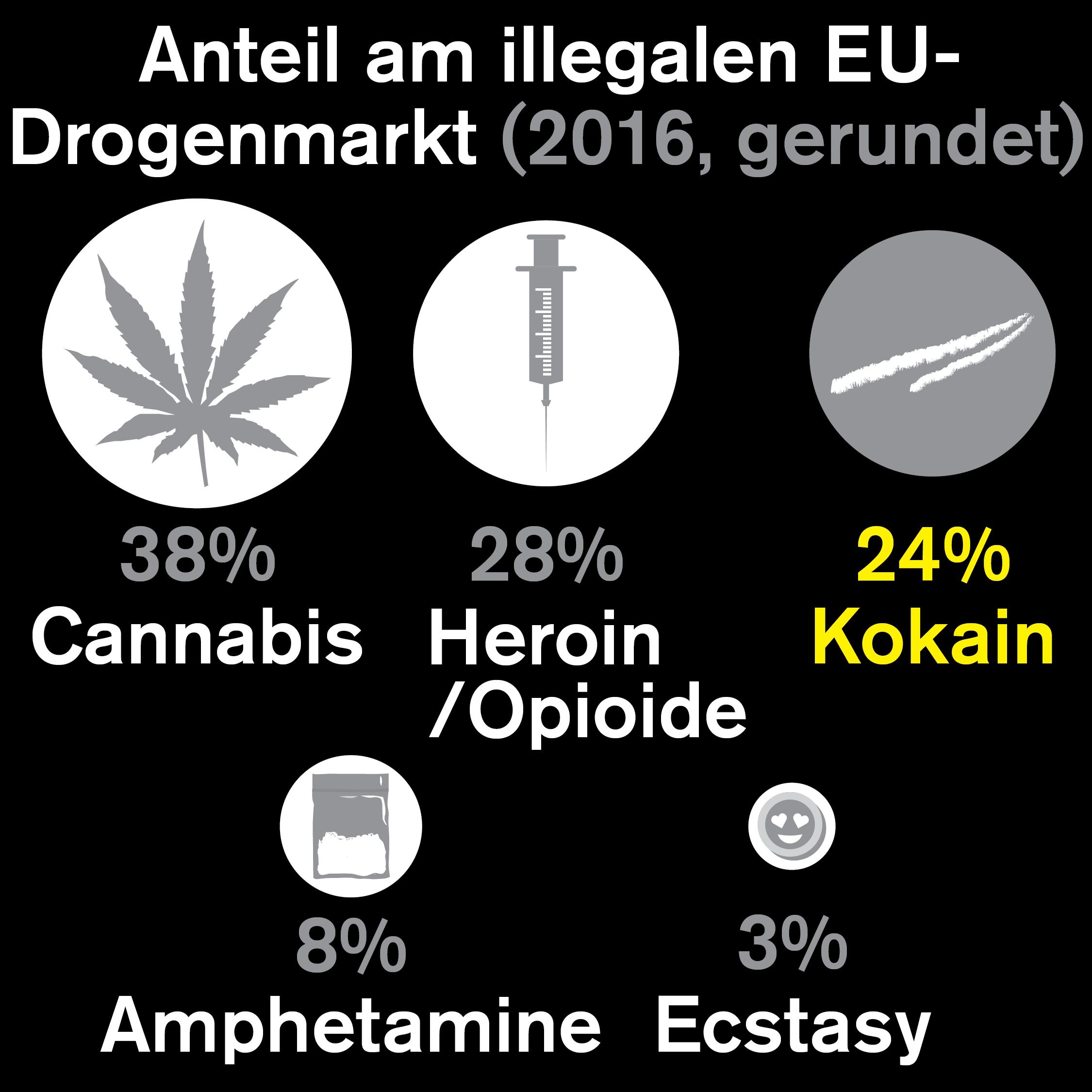 Welche Drogen werden am häufigsten genommen?