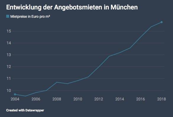 Statistik Mietpreisentwicklung München