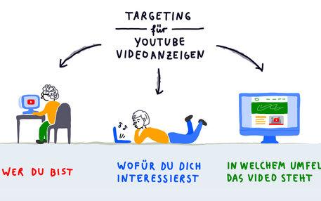 youtube targeting